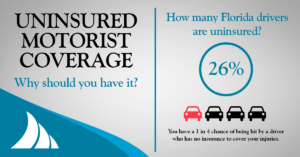Personal Lines Uninsured Motorist Coverage Why You Should Have It Gulfshore Insurance Naples Florida